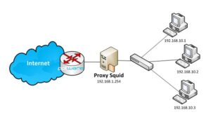 logs de Squid Proxy Server
